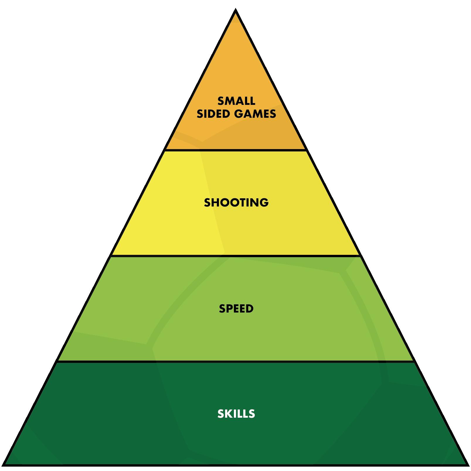 First Skills Pyramid